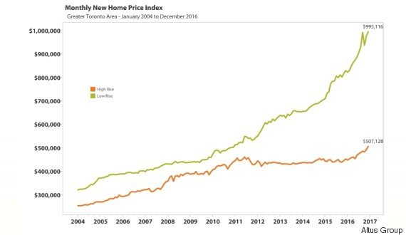 HOUSE-CONDO-PRICE-GAP-TORONTO-570
