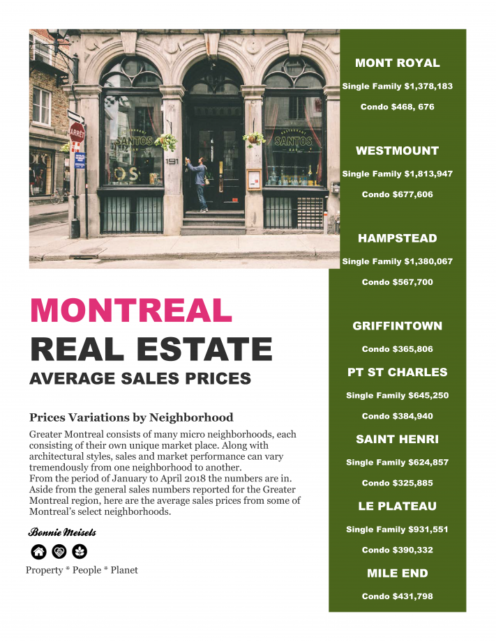 Montreal Real Estate Prices