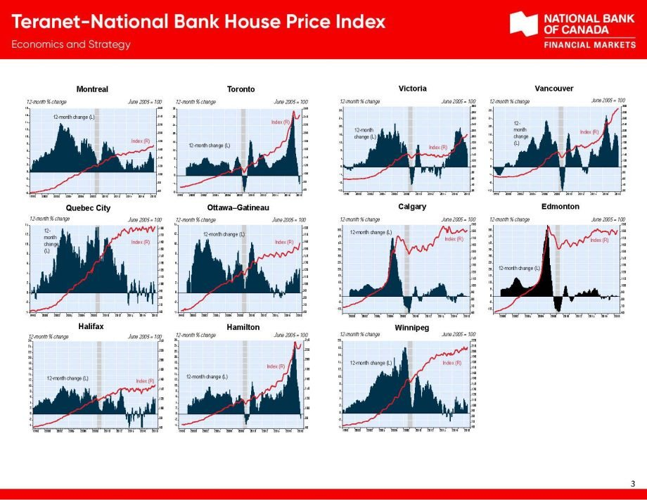 Housing Price Index Teranet_Page_3